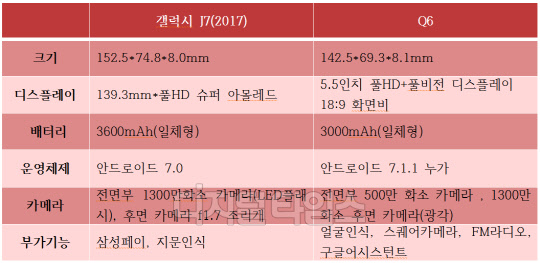 30~40만원대 가성비 갑 지문인식 '갤J7'vs 풀스크린 'Q6'